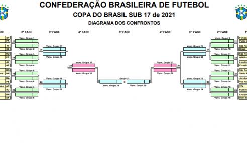 CBF detalha tabela da primeira fase da Copa do Brasil Sub-17